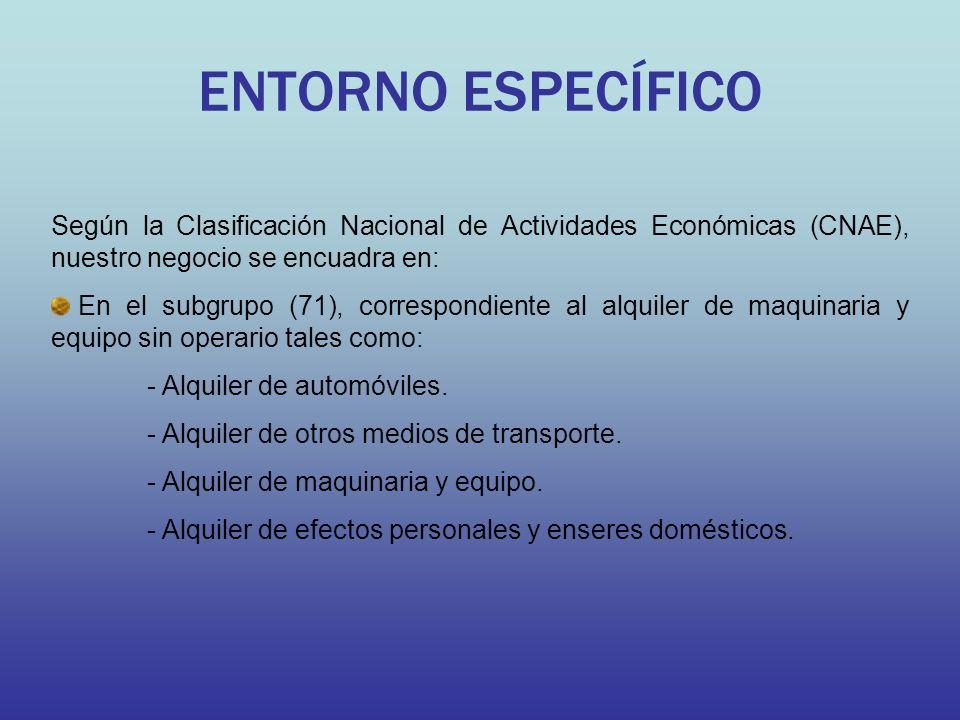 ENTORNO ESPECÍFICO Según la Clasificación Nacional de Actividades Económicas (CNAE), nuestro negocio se encuadra en:
