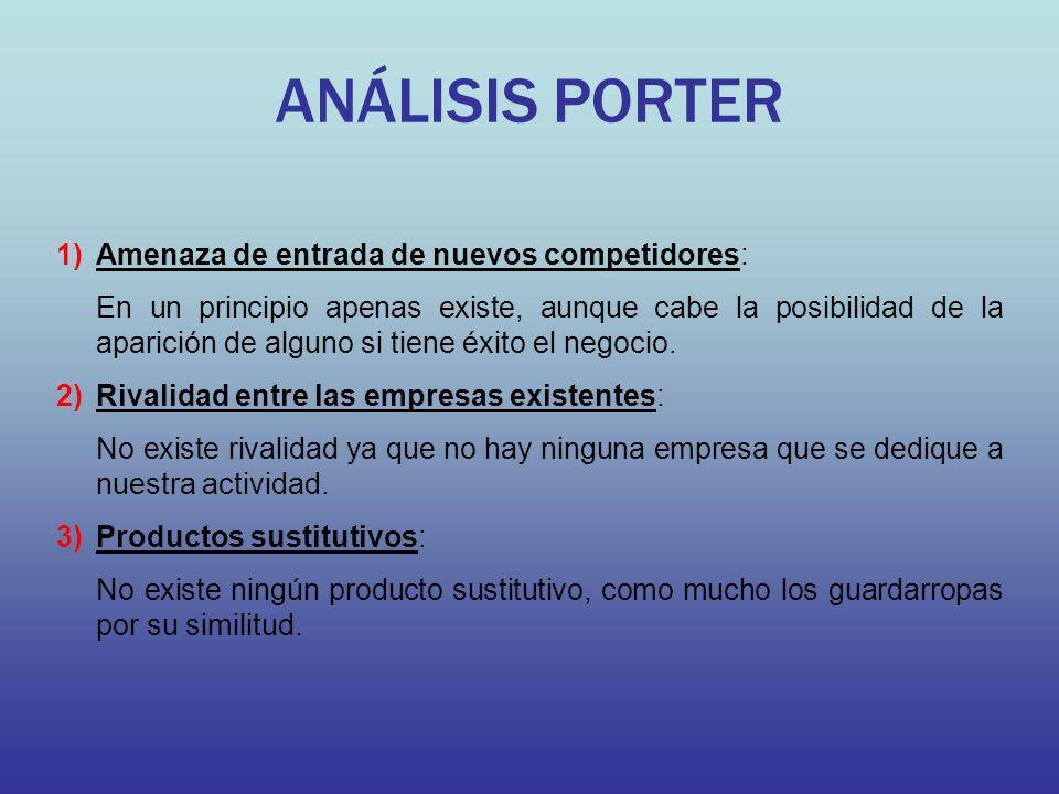 ANÁLISIS PORTER Amenaza de entrada de nuevos competidores: