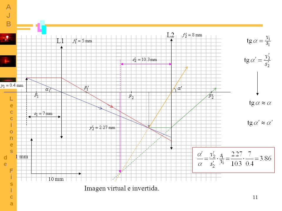 Imagen virtual e invertida.