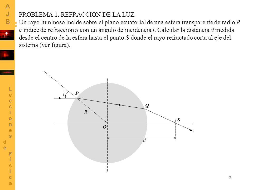 PROBLEMA 1. REFRACCIÓN DE LA LUZ.