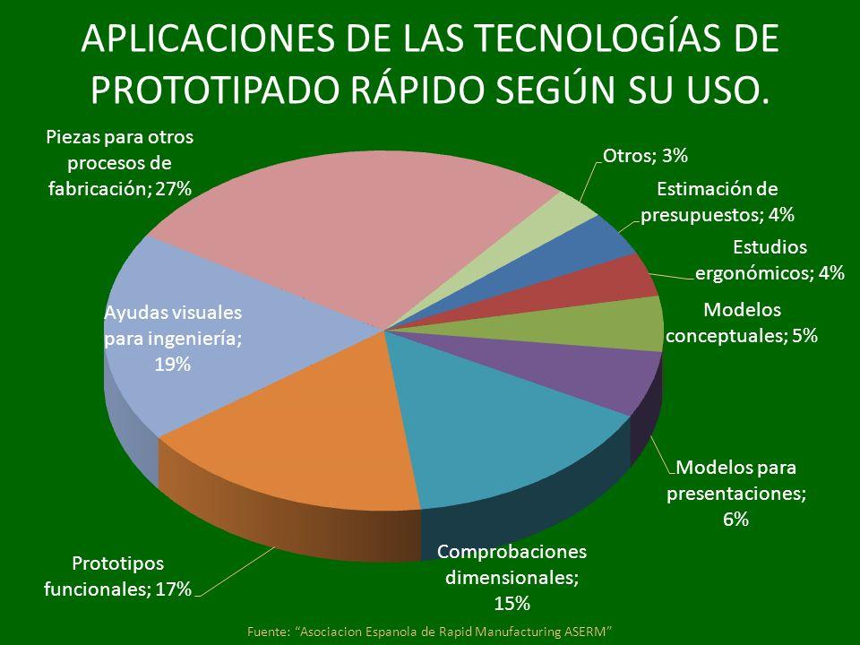 APLICACIONES DE LAS TECNOLOGÍAS DE PROTOTIPADO RÁPIDO SEGÚN SU USO.