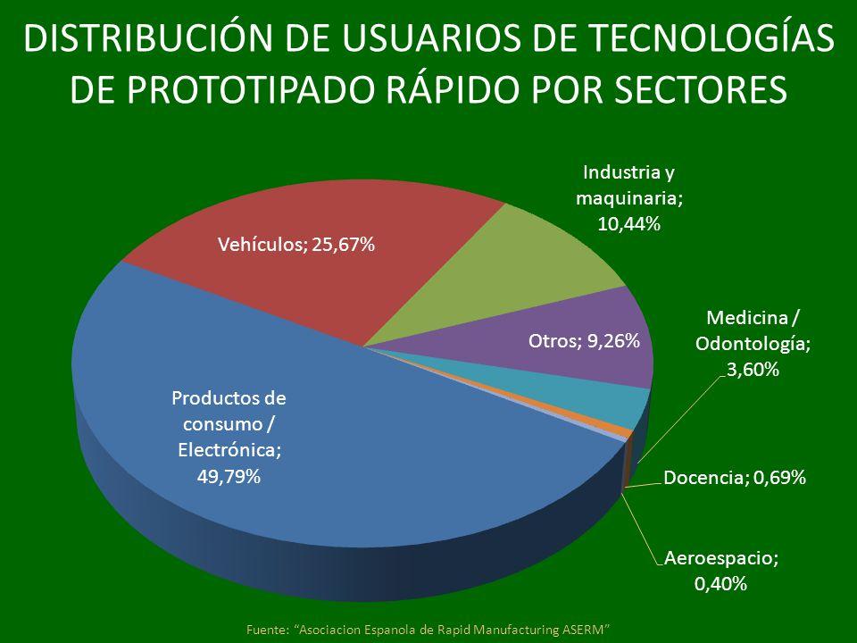 Fuente: Asociacion Espanola de Rapid Manufacturing ASERM