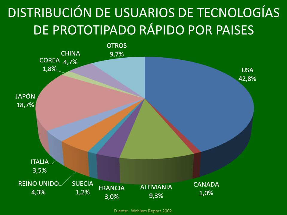 Fuente: Wohlers Report 2002.