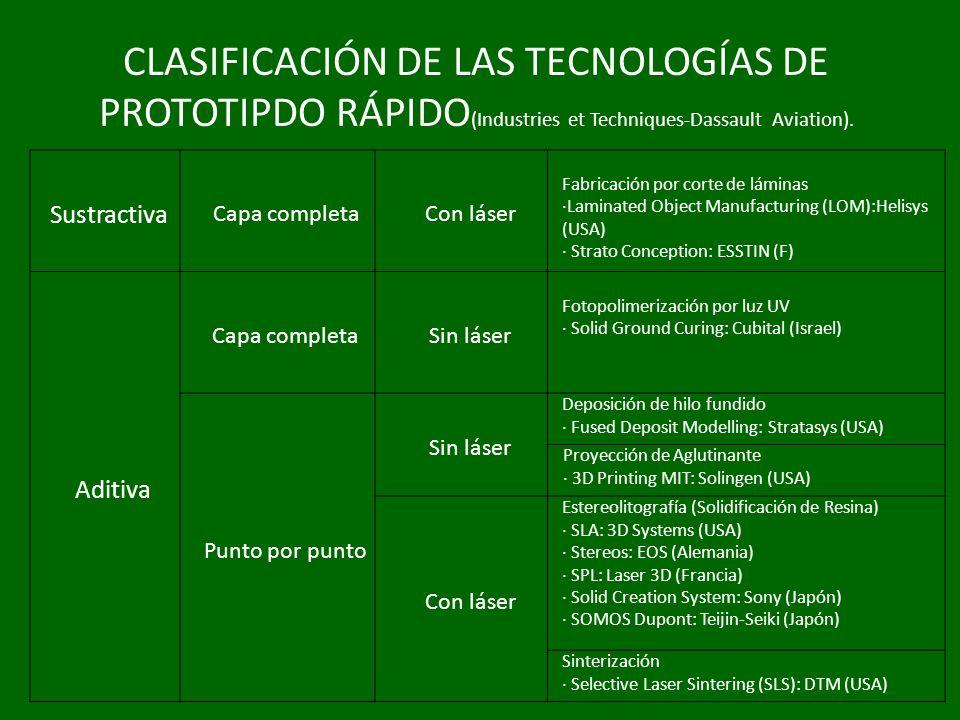 CLASIFICACIÓN DE LAS TECNOLOGÍAS DE PROTOTIPDO RÁPIDO(Industries et Techniques-Dassault Aviation).