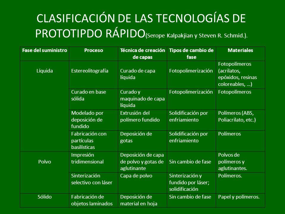 CLASIFICACIÓN DE LAS TECNOLOGÍAS DE PROTOTIPDO RÁPIDO(Serope Kalpakjian y Steven R. Schmid.).