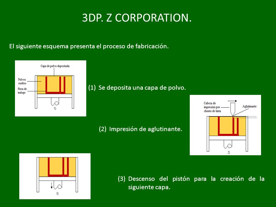 3DP. Z CORPORATION. El siguiente esquema presenta el proceso de fabricación. Se deposita una capa de polvo.