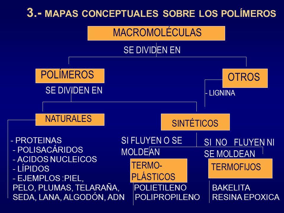 3.- MAPAS CONCEPTUALES SOBRE LOS POLÍMEROS