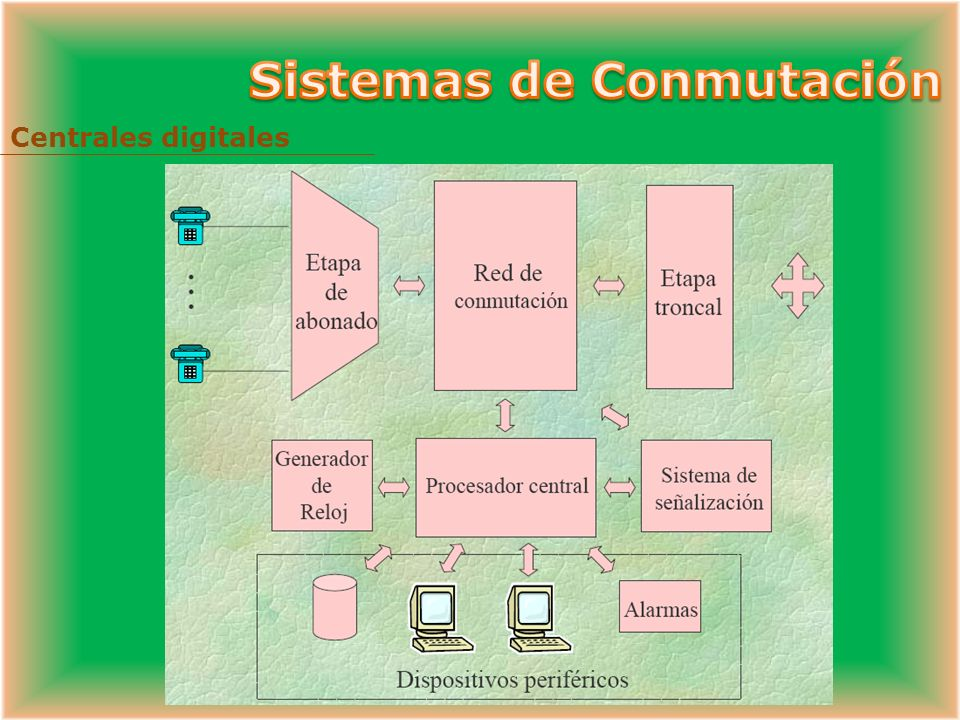 Sistemas de Conmutación