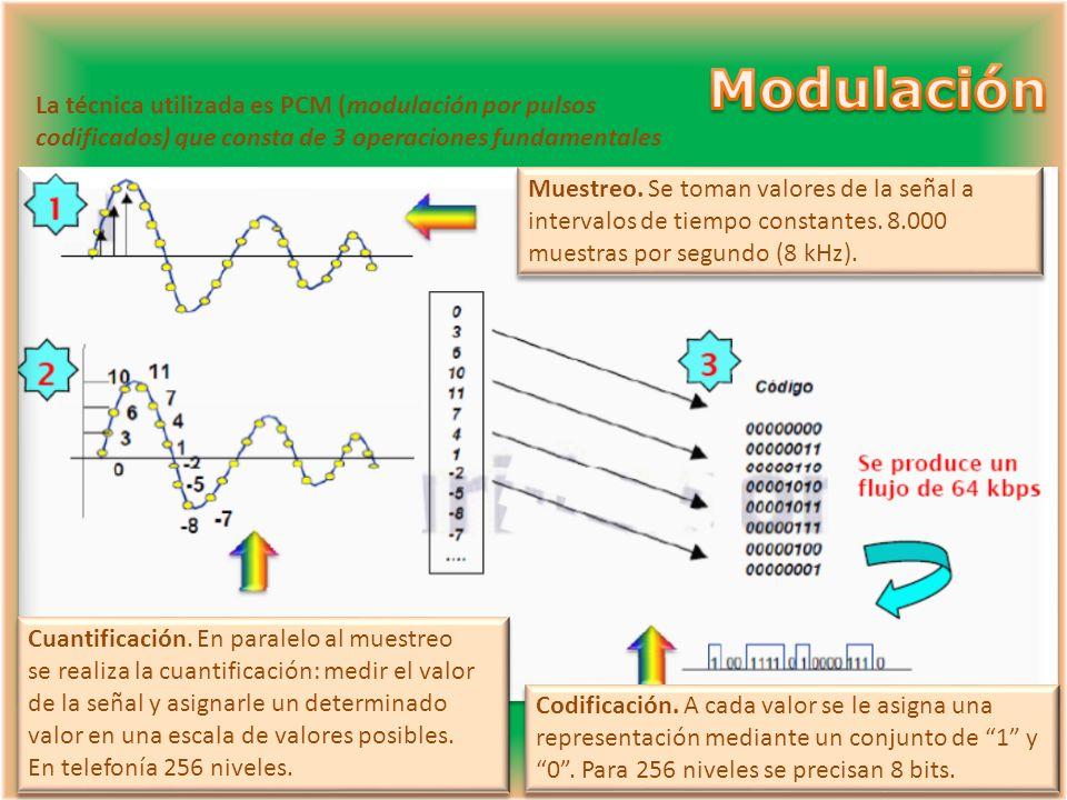Modulación La técnica utilizada es PCM (modulación por pulsos
