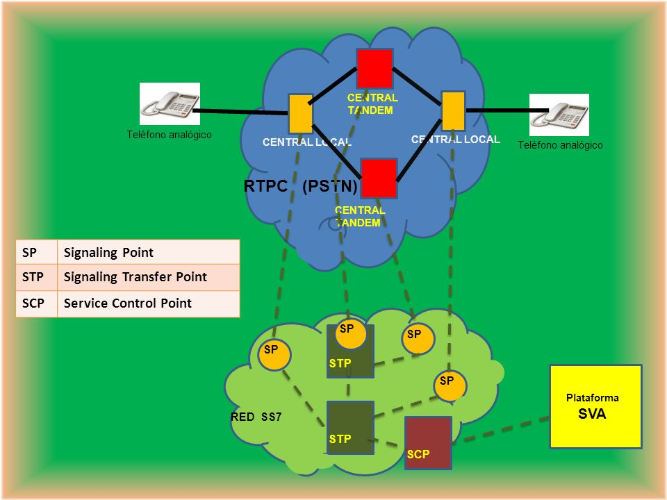 RTPC (PSTN) SP Signaling Point STP Signaling Transfer Point SCP