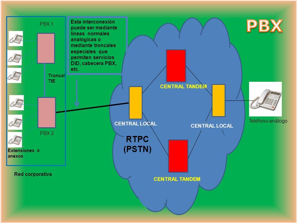 PBX Red corporativa. Teléfono análogo. CENTRAL LOCAL. RTPC. (PSTN) PBX 2. CENTRAL TANDEM. Extensiones ó anexos.