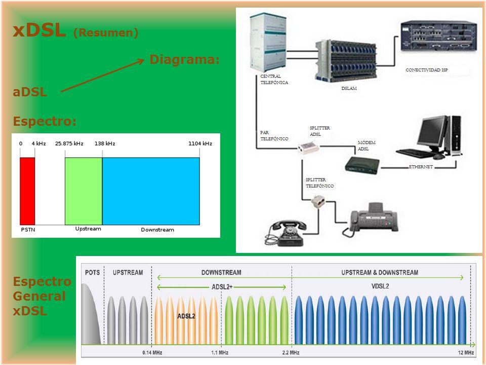 xDSL (Resumen) aDSL Espectro: Espectro General xDSL Diagrama: