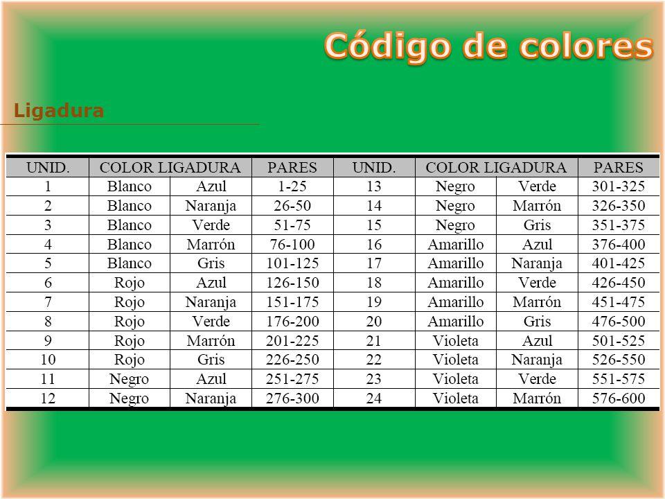 Código de colores Ligadura