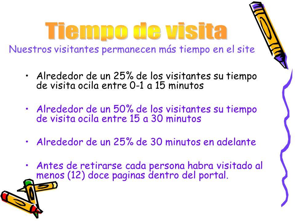 Nuestros visitantes permanecen más tiempo en el site