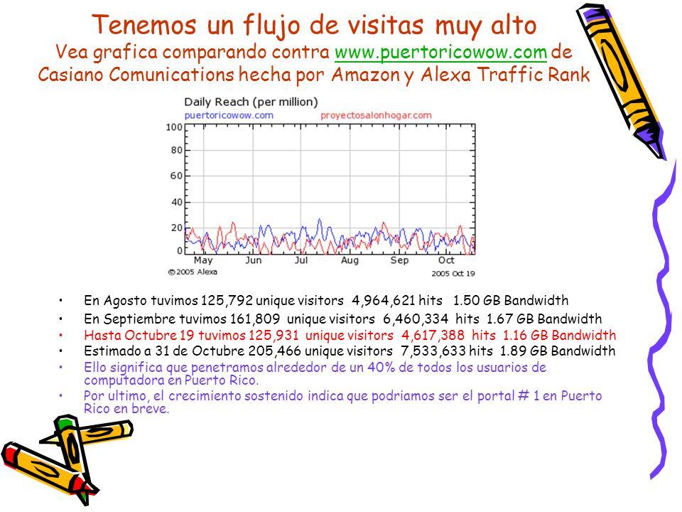 Tenemos un flujo de visitas muy alto Vea grafica comparando contra www