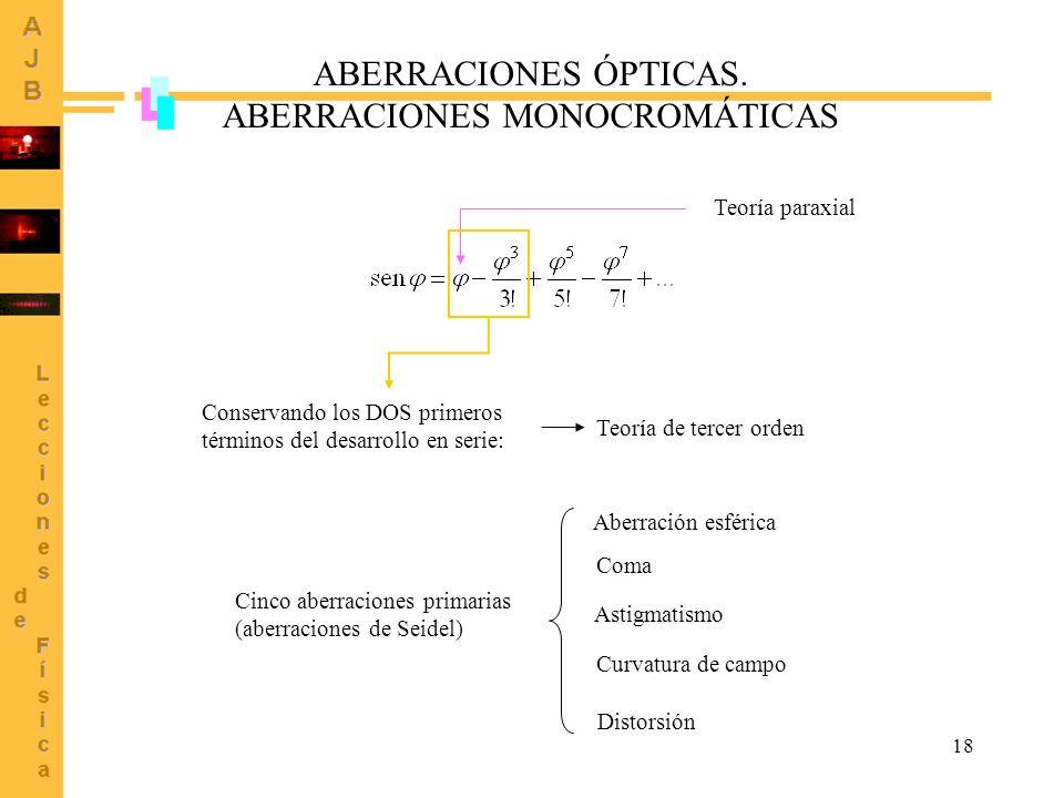 ABERRACIONES MONOCROMÁTICAS