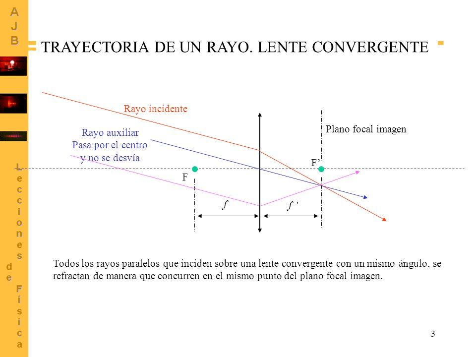 TRAYECTORIA DE UN RAYO. LENTE CONVERGENTE