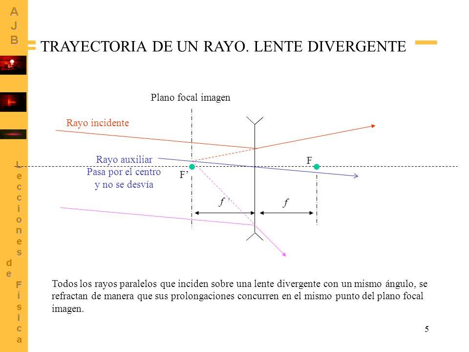 TRAYECTORIA DE UN RAYO. LENTE DIVERGENTE