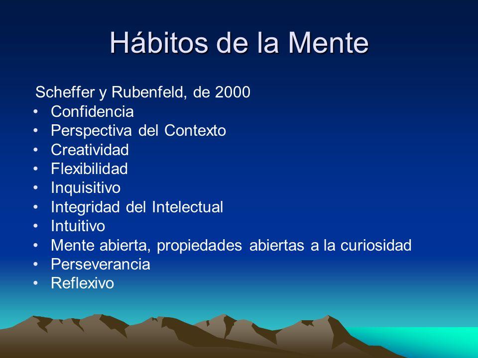 Hábitos de la Mente Confidencia Perspectiva del Contexto Creatividad