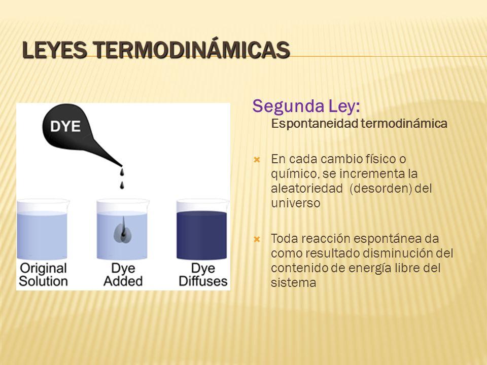 Leyes Termodinámicas Segunda Ley: Espontaneidad termodinámica
