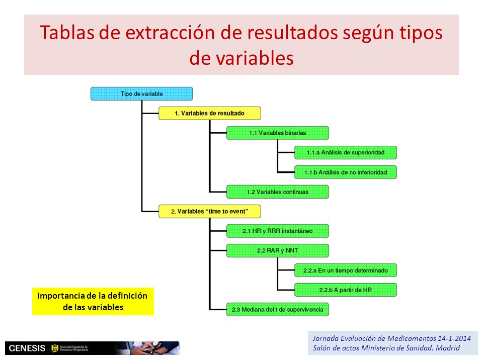 Tablas de extracción de resultados según tipos de variables