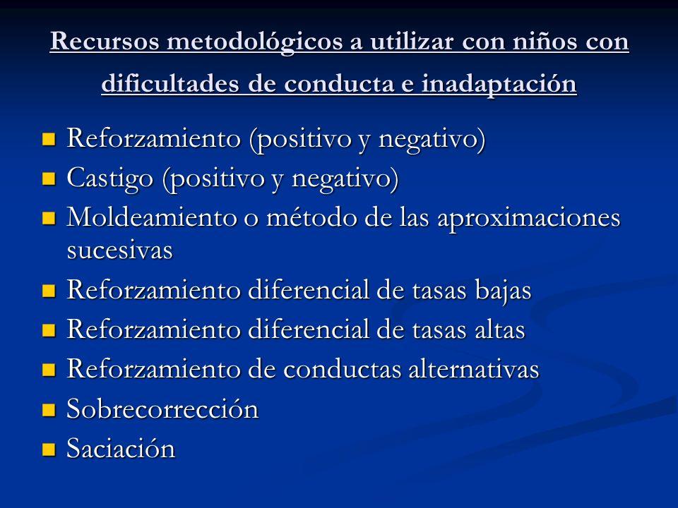 Reforzamiento (positivo y negativo) Castigo (positivo y negativo)
