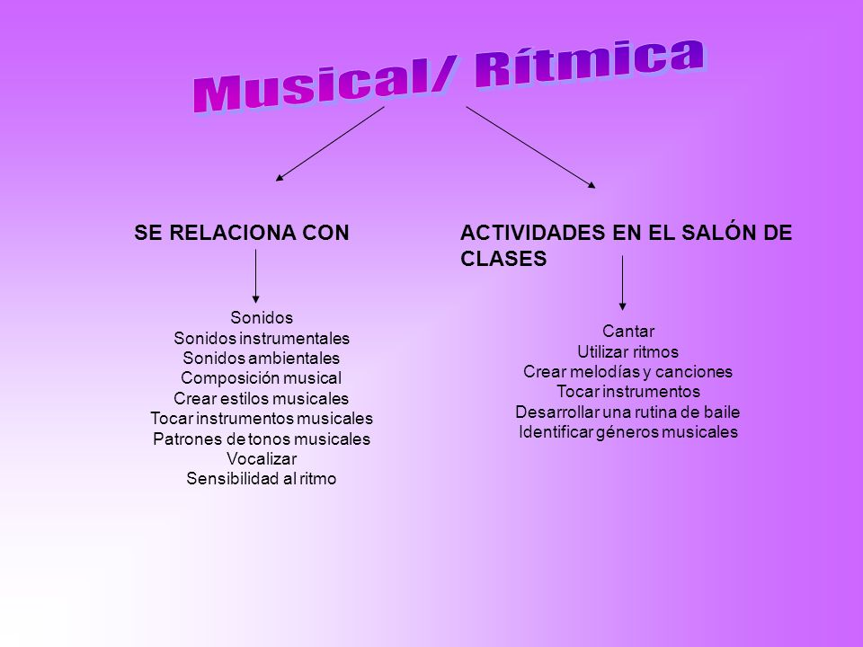 Musical/ Rítmica SE RELACIONA CON ACTIVIDADES EN EL SALÓN DE CLASES