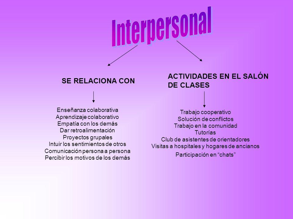 Interpersonal ACTIVIDADES EN EL SALÓN DE CLASES SE RELACIONA CON
