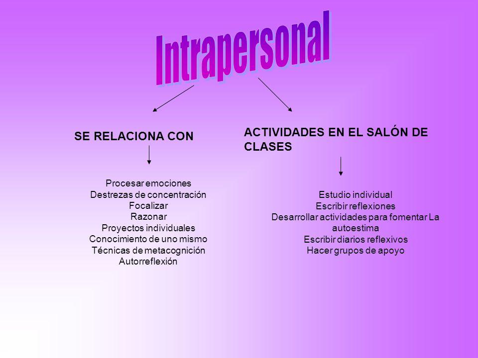 Intrapersonal ACTIVIDADES EN EL SALÓN DE CLASES SE RELACIONA CON