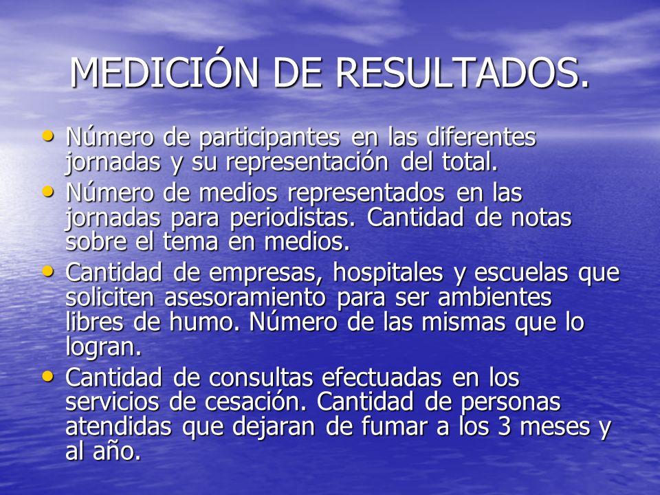 MEDICIÓN DE RESULTADOS.