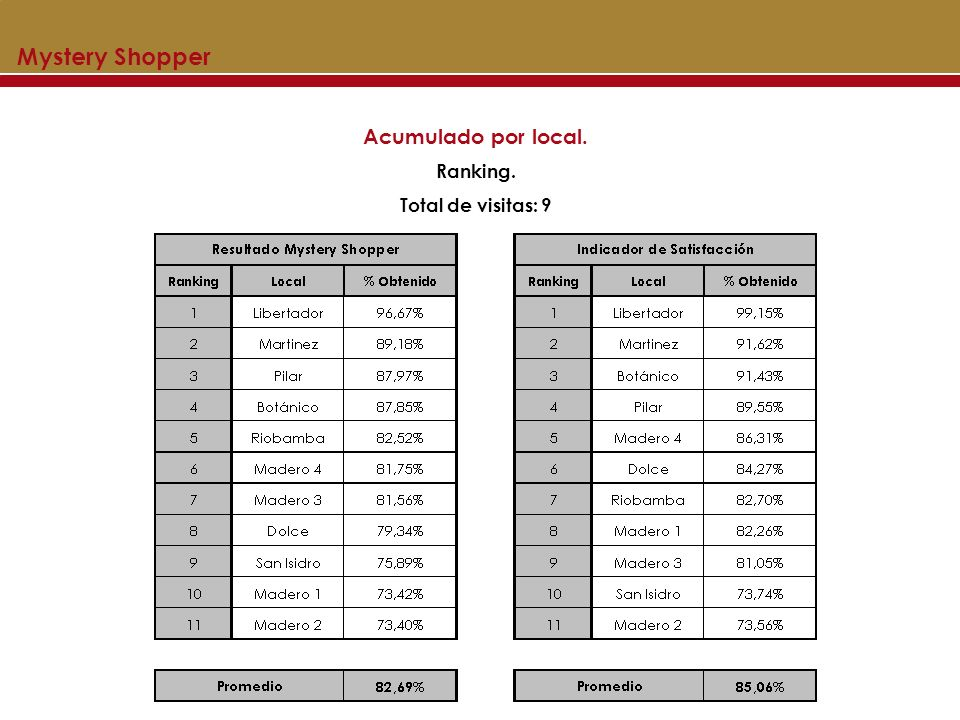 Mystery Shopper Acumulado por local. Ranking. Total de visitas: 9