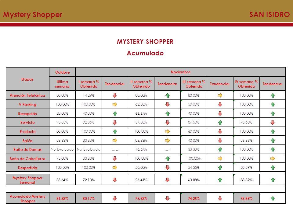 Mystery Shopper SAN ISIDRO