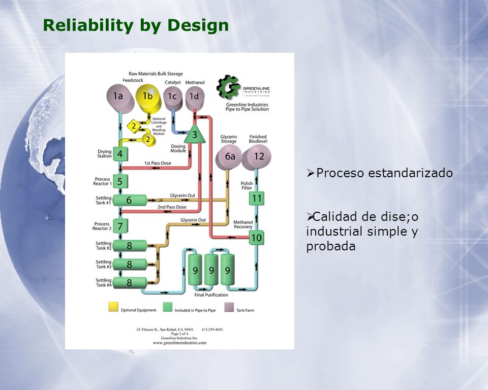 Reliability by Design Proceso estandarizado