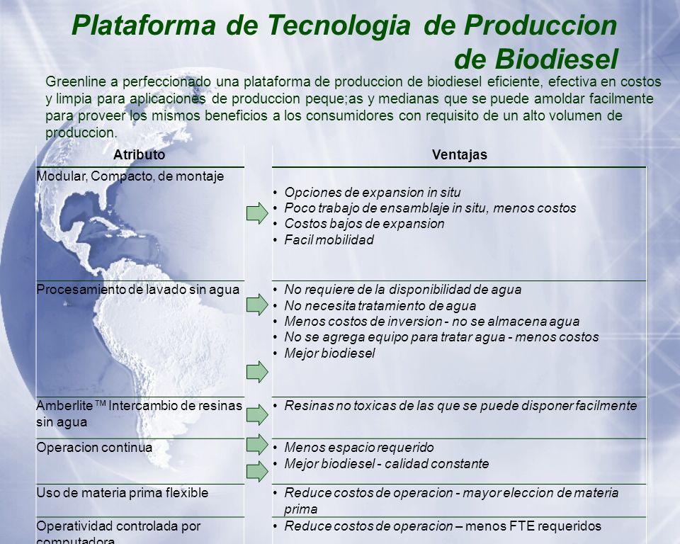 Plataforma de Tecnologia de Produccion de Biodiesel