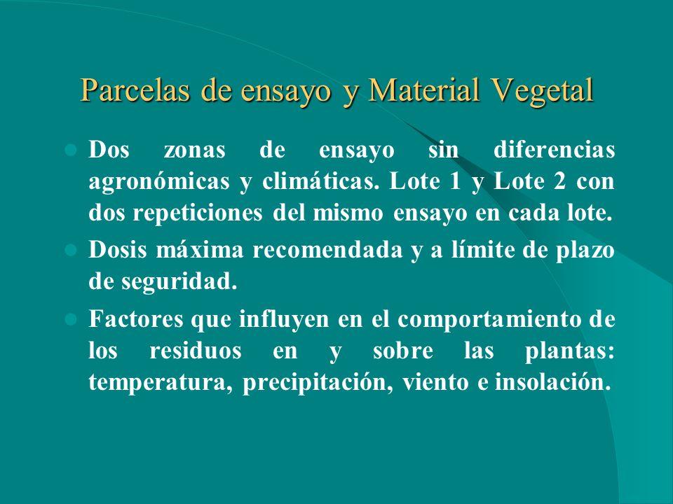 Parcelas de ensayo y Material Vegetal