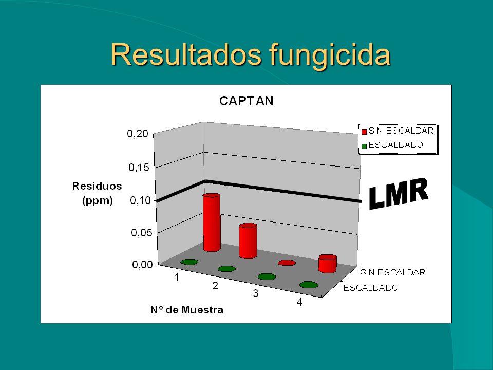 Resultados fungicida LMR