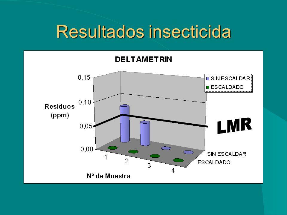 Resultados insecticida
