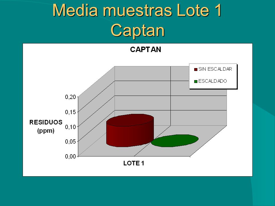 Media muestras Lote 1 Captan