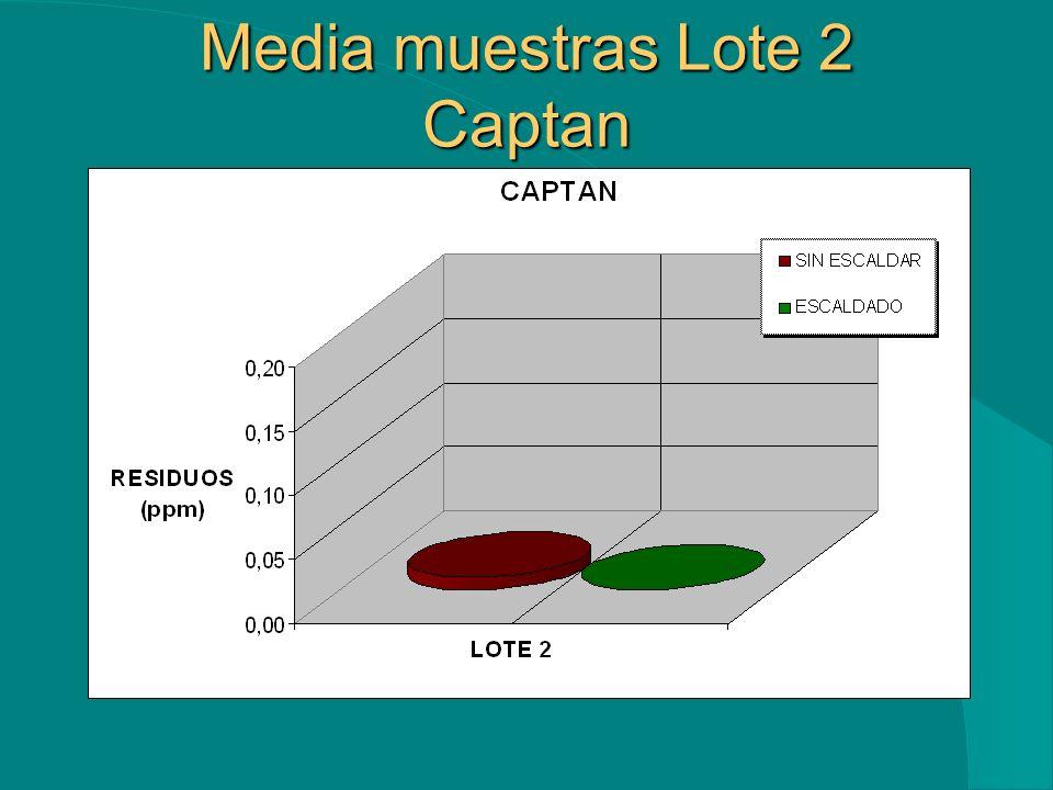 Media muestras Lote 2 Captan