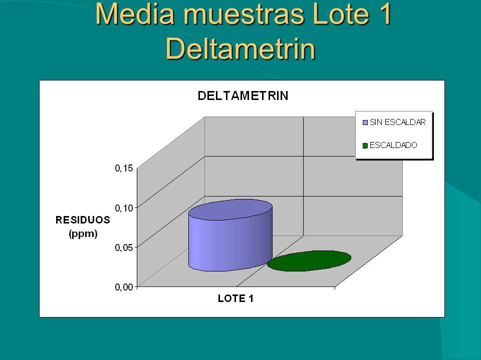 Media muestras Lote 1 Deltametrin