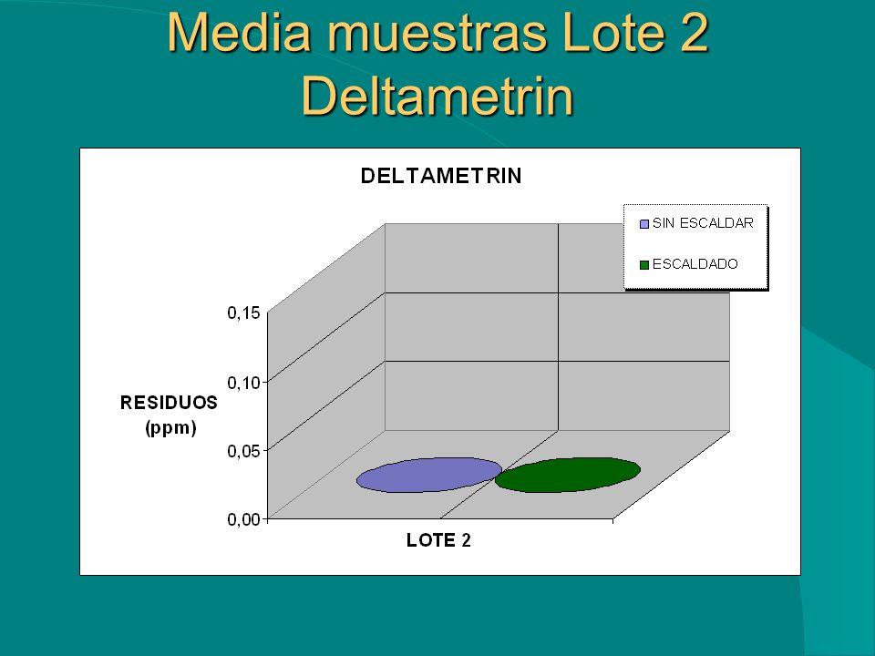 Media muestras Lote 2 Deltametrin