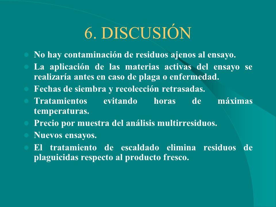 6. DISCUSIÓN No hay contaminación de residuos ajenos al ensayo.