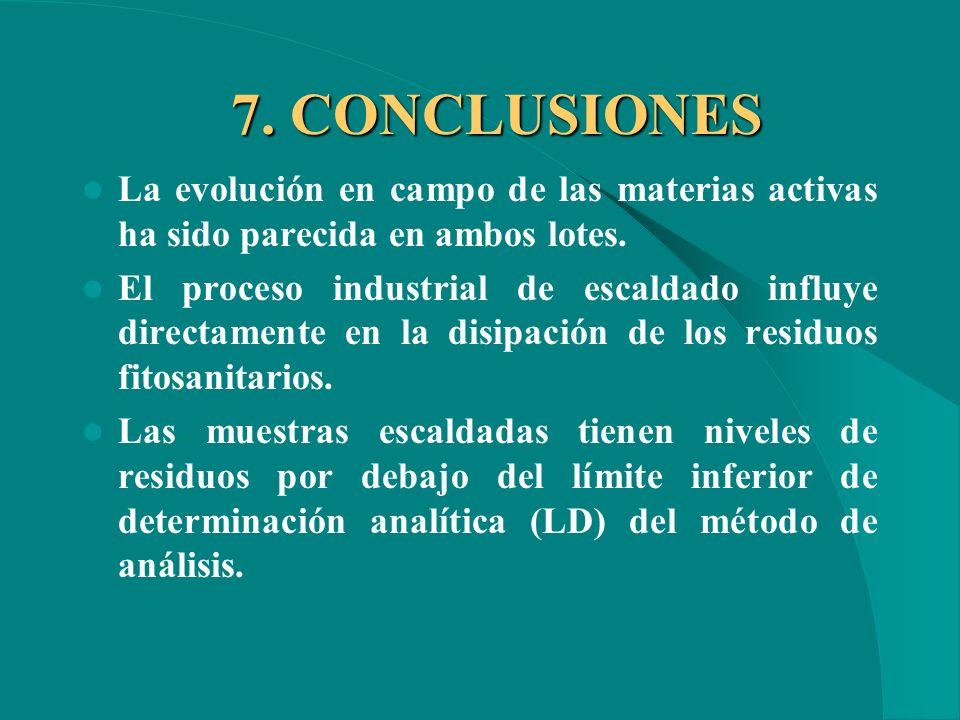 7. CONCLUSIONES La evolución en campo de las materias activas ha sido parecida en ambos lotes.
