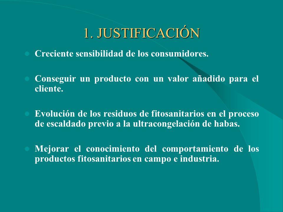 1. JUSTIFICACIÓN Creciente sensibilidad de los consumidores.