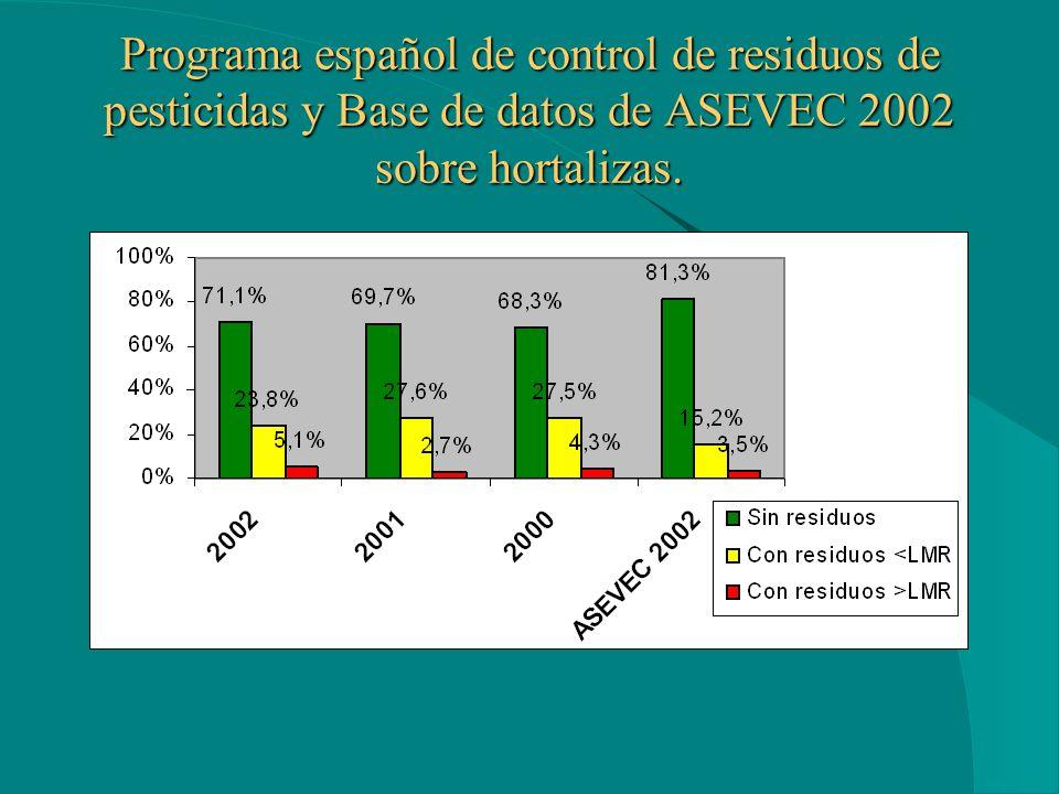 Programa español de control de residuos de pesticidas y Base de datos de ASEVEC 2002 sobre hortalizas.