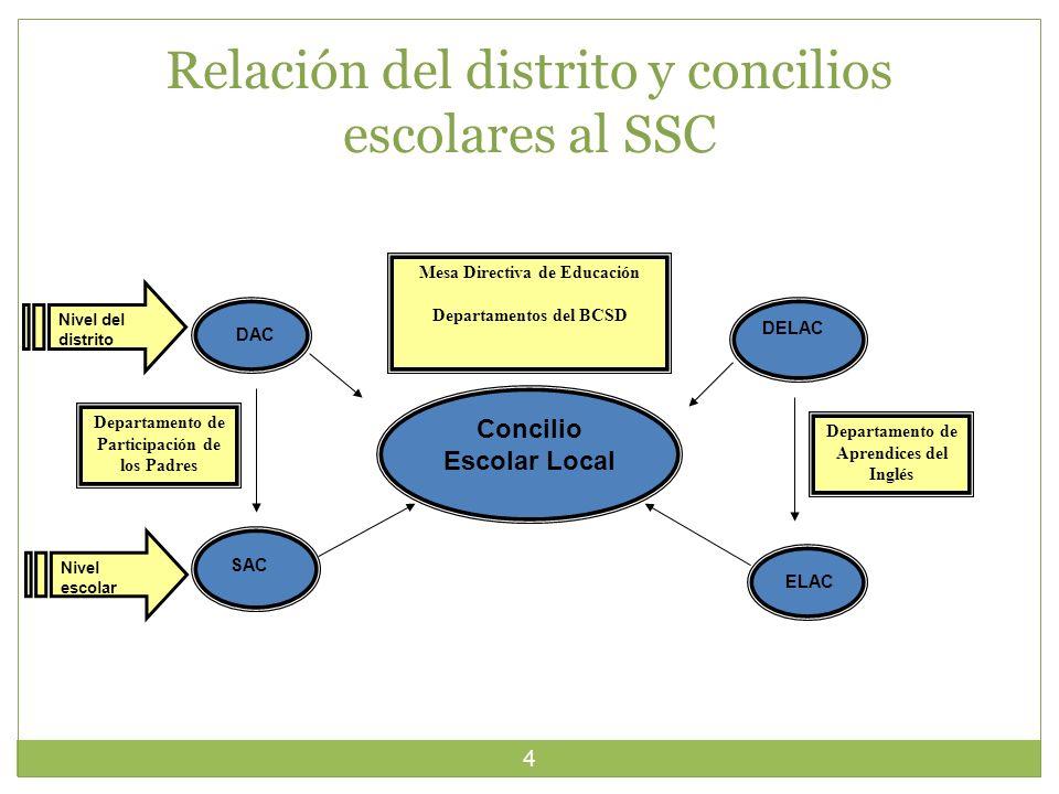 Relación del distrito y concilios escolares al SSC