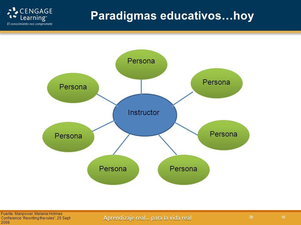 Paradigmas educativos…hoy