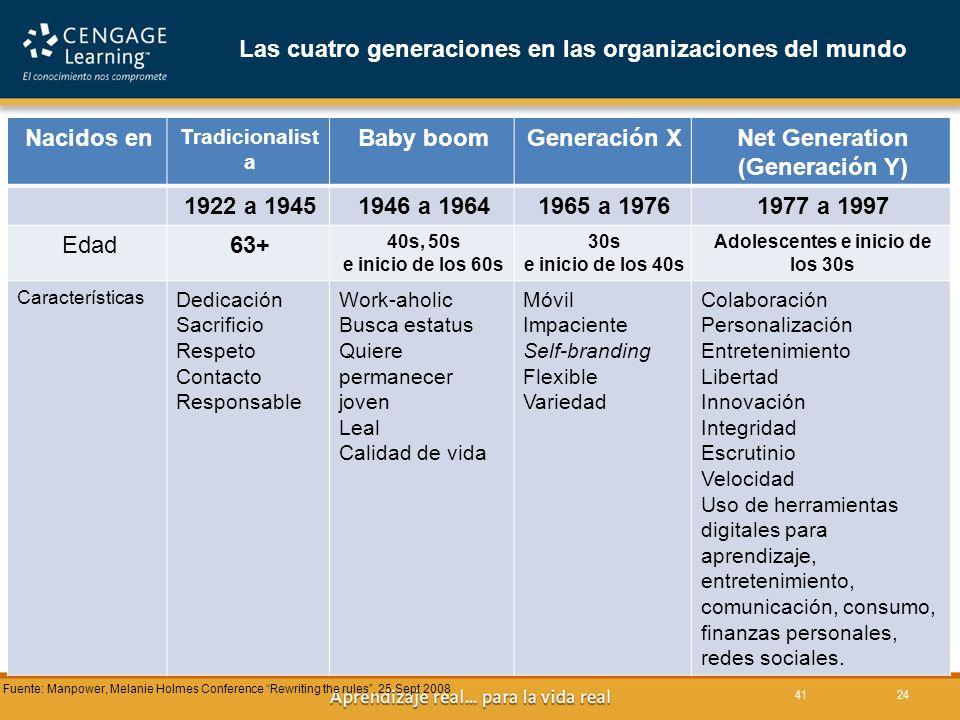 Las cuatro generaciones en las organizaciones del mundo Nacidos en