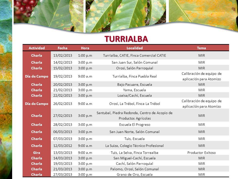 TURRIALBA Actividad Fecha Hora Localidad Tema Charla 13/02/2013