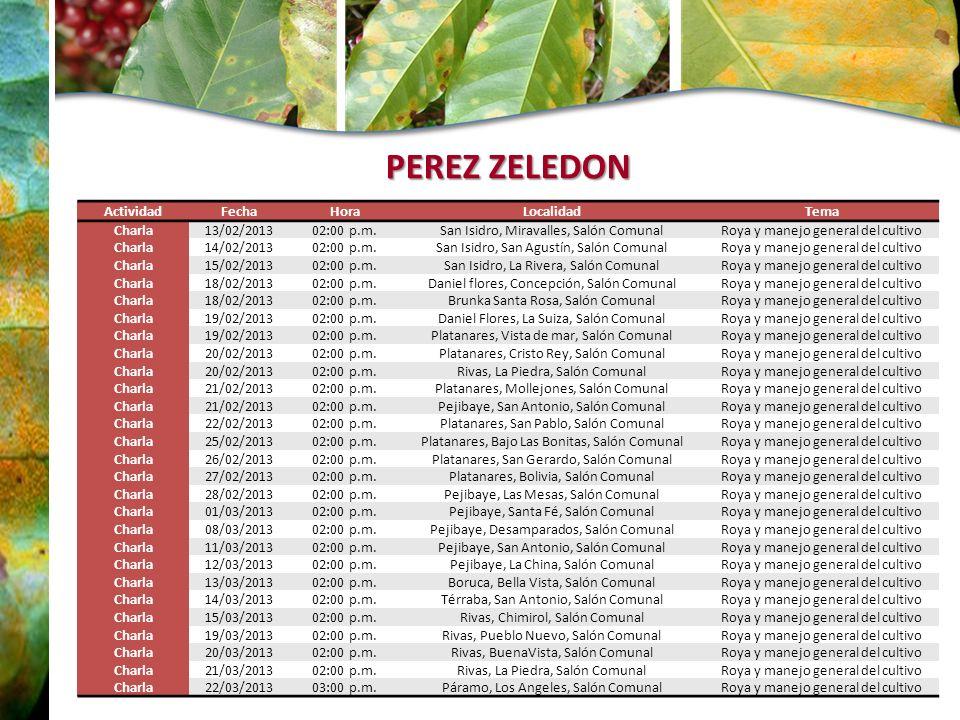PEREZ ZELEDON Actividad Fecha Hora Localidad Tema Charla 13/02/2013